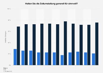 Umfrage in Deutschland zu Sinn und Unsinn der Zeitumstellung bis 2018