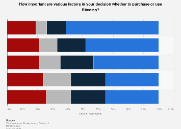 Factors affecting the decision to purchase or use Bitcoins in the U.S. 2014