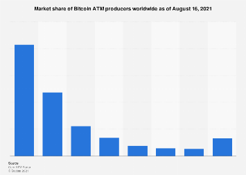 Market share of Bitcoin ATM producers worldwide 2018