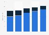MMO games market revenue worldwide 2013-2017, by type