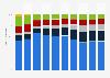 Umsatzanteile der Produktgruppen an Apples Gesamtumsatz bis 2017