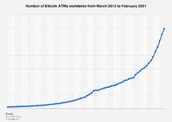 Number of Bitcoin ATMs worldwide 2016-2018