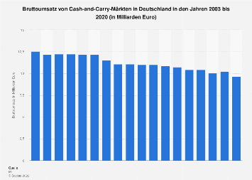 Umsatz von Cash-and-Carry-Märkten in Deutschland bis 2016