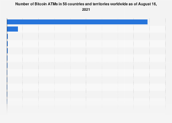 Number of Bitcoin ATMs worldwide 2018, by country