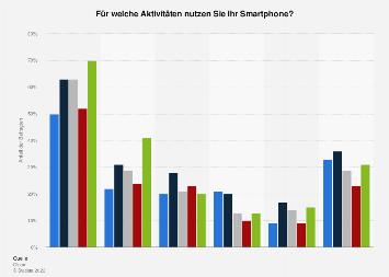Umfrage zum Audiokonsum vom Smartphone-Besitzern in ausgewählten Ländern der EU 2017