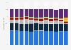 Server shipments in EMEA by vendor market share 2012-2014, by quarter
