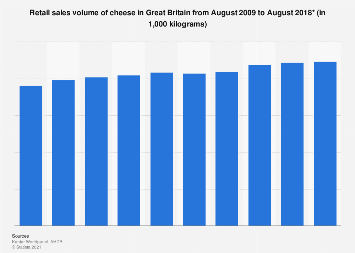 Cheese market: Total sales volume in Great Britain 2009-2017