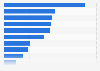 Ranking der teuersten Messeübernachtungen in Deutschland 2014
