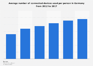 Germany: number of connected devices per person 2012-2017