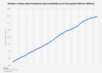 Facebook: number of daily active users worldwide 2011-2019