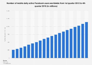 Facebook: number of mobile daily active users worldwide 2012-2016