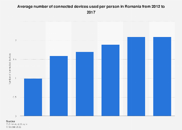 Romania: number of connected devices per person 2012-2017