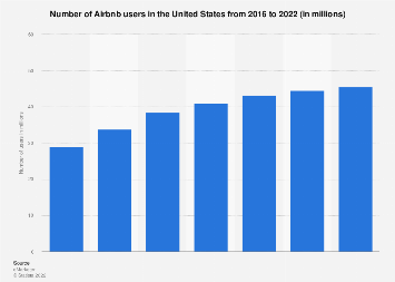 Number of Airbnb users in the U.S. 2016-2022