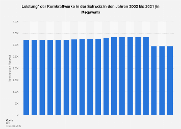 Installierte Leistung der Kernkraftwerke in der Schweiz bis 2017