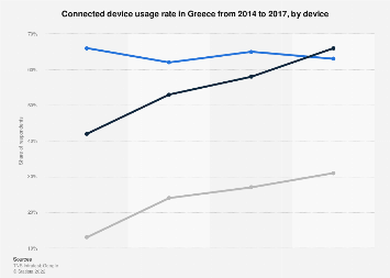 Greece: connected device usage rate 2014-2017