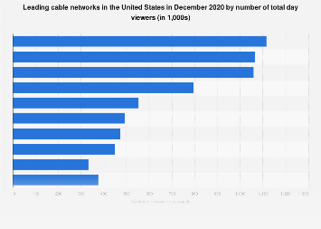 Cable networks: number of viewers in the U.S. October 2017