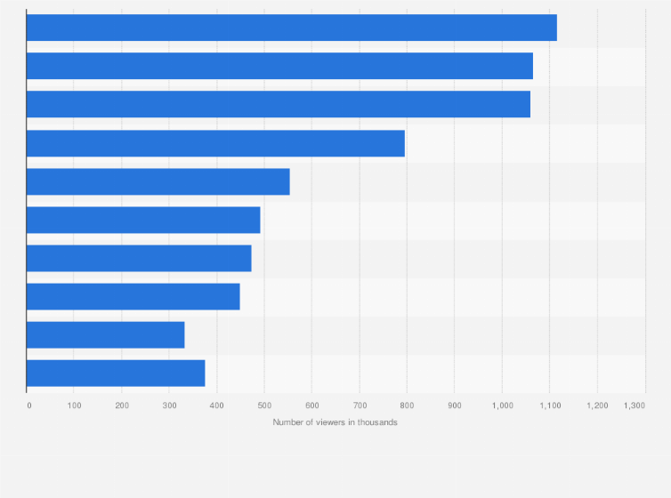 Cable networks: number of viewers in the U S  2019 | Statista