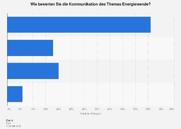 Bewertung der Kommunikation des Themas Energiewende 2014