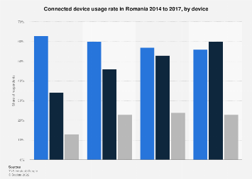 Romania: connected device usage rate 2014-2017