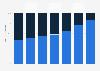 Anteile von SMS und Daten am Non-Voice-Umsatz im Mobilfunk in Deutschland bis 2014