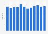 Dell's market share server shipments in the EMEA region 2012-2014, by quarter