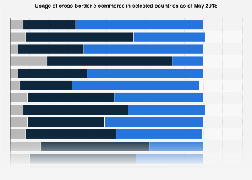 Global cross-border e-commerce 2018