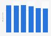 Private label cheddar average retail price in Great Britain 2009-2017