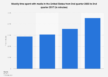 Time spent with media in the U.S. 2017