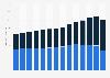 Sales volume of beer in Ontario 2008-2018, by product type
