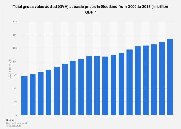 Scotland: Gross value added (GVA) from 2000-2016