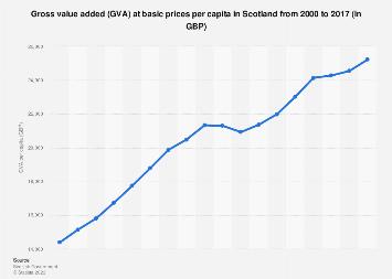 Scotland: Gross value added (GVA) per capita from 2000-2016