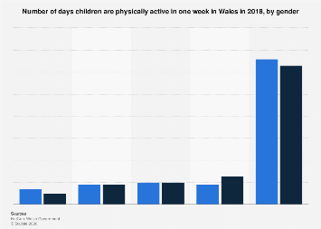 Number of days on which children are physically active in Wales 2018, by gender
