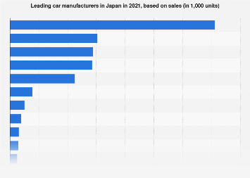 Japan's leading car manufacturers based on sales 2017