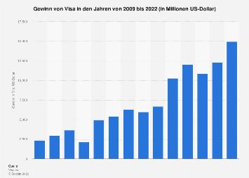 Gewinn von Visa bis 2017