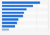 Umfrage zur Sympathie von Luxusmarken im Segment Kosmetik 2016