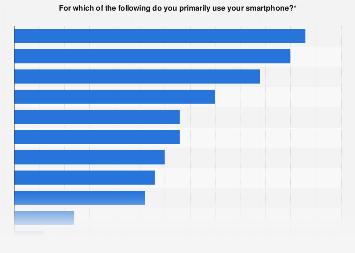 Sweden: smartphone activities 2015