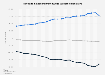Scotland: total value of imports from 2000 to 2017