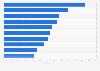 Umfrage unter den Österreichern zu vorstellbaren kosmetischen Eingriffen 2011