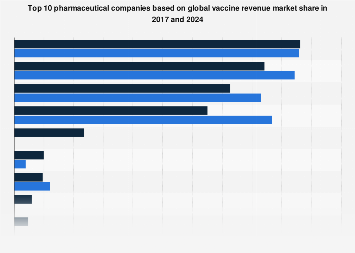Leading pharmaceutical companies and total global vaccine market share 2016 and 2022