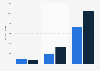 Anzahl registrierter Internetangriffe weltweit nach Unternehmensgröße 2014