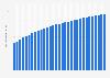 Anzahl der Telefonanschlüsse von Unitymedia bis Q4 2018