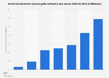 Jährliche Anzahl von Internetangriffen weltweit bis 2015