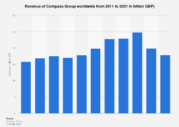 Revenue of Compass Group worldwide 2011-2017