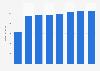 Umsatz von Unitymedia mit Kabel-TV bis 2018
