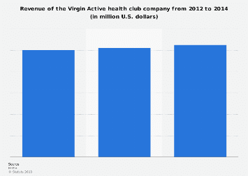 Health/Fitness club companies -Virgin Active revenue 2012-2014