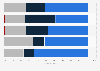 Zuständigkeit für die IT-Sicherheit nach Unternehmensgröße 2014