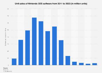 Nintendo 3DS software games unit sales 2011-2019