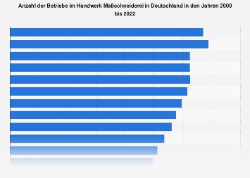Anzahl der Maßschneider in Deutschland bis 2017