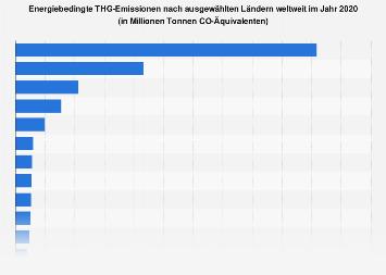 Energiebedingte CO2-Emissionen nach Ländern weltweit 2015