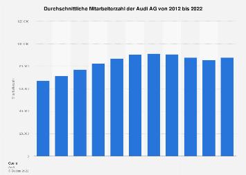 Mitarbeiterzahl der Audi AG bis 2017